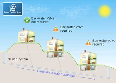 BACKWATER VALVE INSTALLATION TORONTO SUBSIDY PROGRAM - REBATE $3400 1