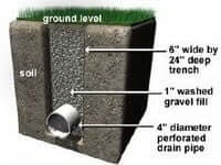DRAIN PIPES INSTALLATION OPPORTUNITIES FOR CLIENTS OF TORONTO PLUMBING GROUP 1