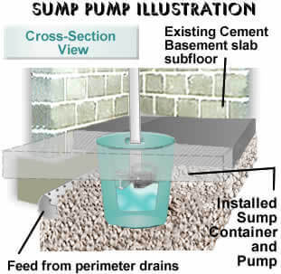 SUMP PUMP INSTALLATION TORONTO (GTA), MISSISSAUGA, ETOBICOKE, OAKVILLE, SCARBOROUGH 1